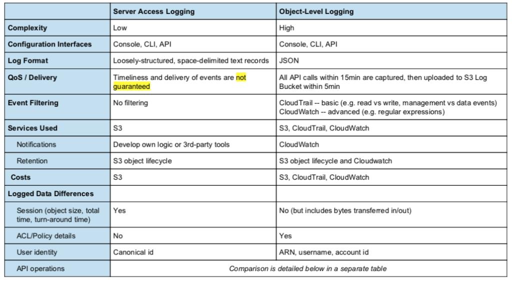 AWS S3 Logjam: Server Access Logging vs  Object-Level