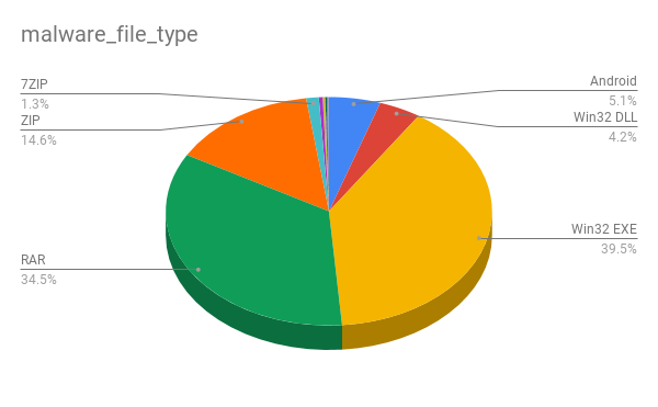 Pie chart showing all of the malicious file types in Discord links