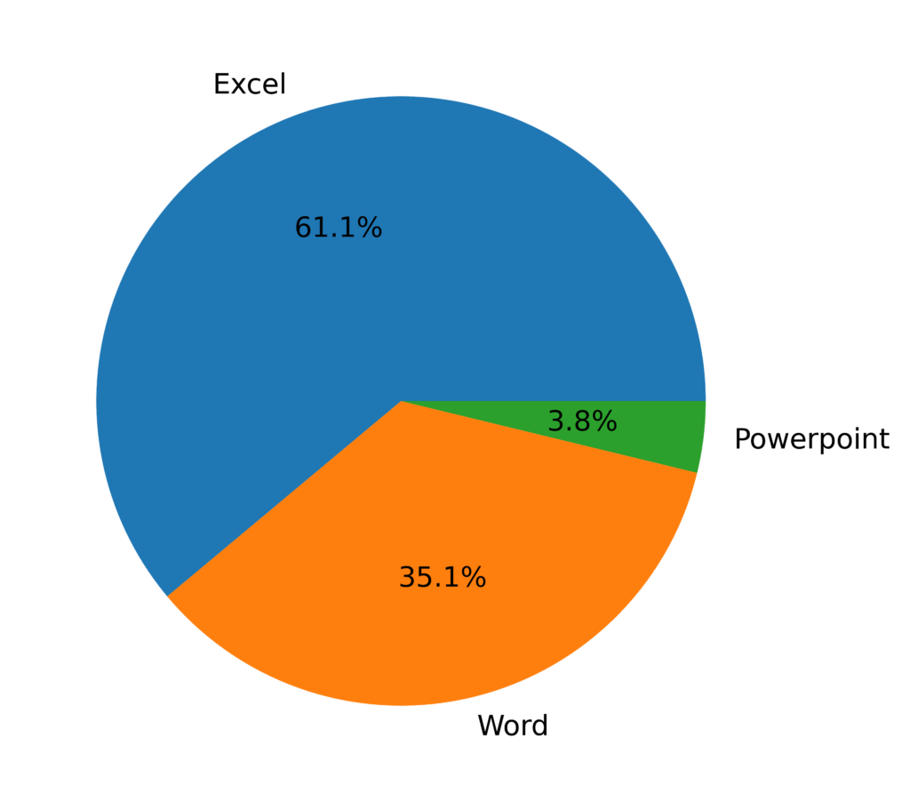Pie chart showing percentage of Office documents used for malware delivery