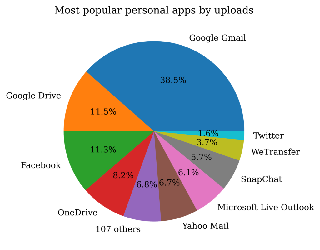 Pie chart showing which personal apps users upload the most data to